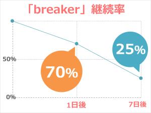breaker_retension