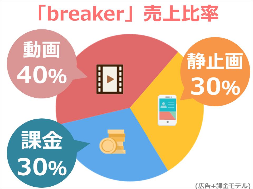 breaker_revenue