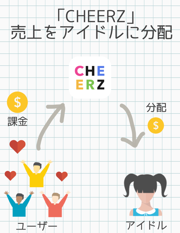cheerz_revenue_idol