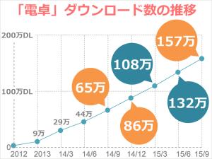 dentaku_dl_graph