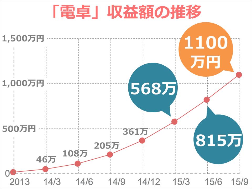 dentaku_revenue_graph