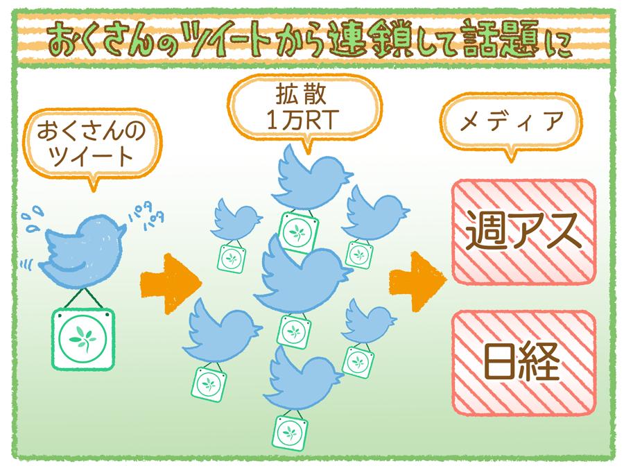 timetree_tweet