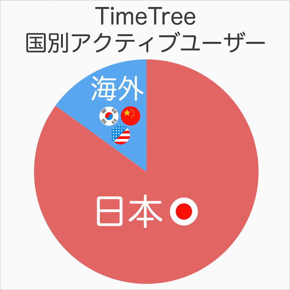 timetree_user