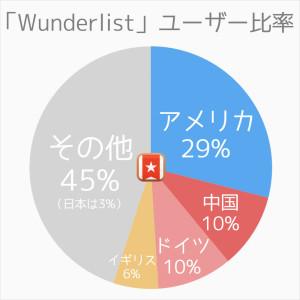 wunderlist_usercountry
