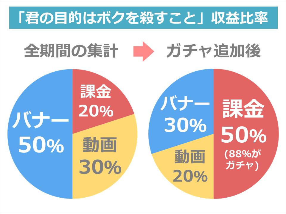 kimiboku_revenue