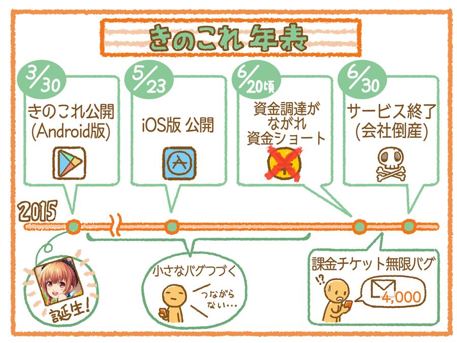 kinokore_history