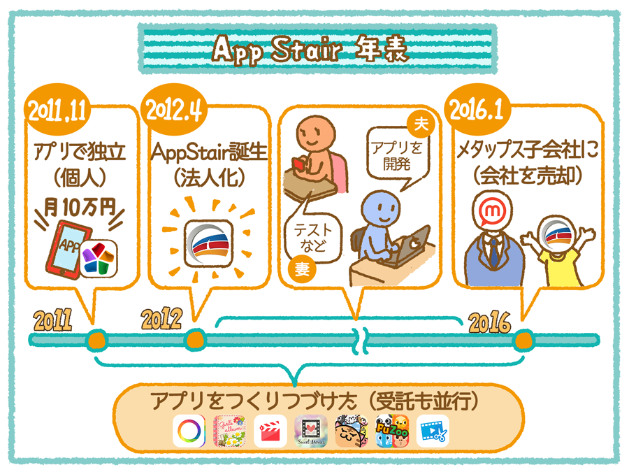 appstair_history