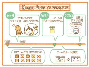 braindots_history