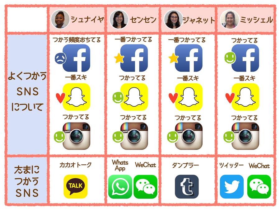 ussocial_snsapp
