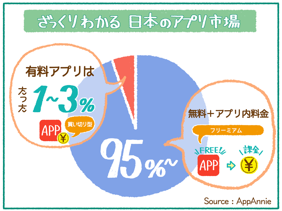 appannie2016_jpmarket