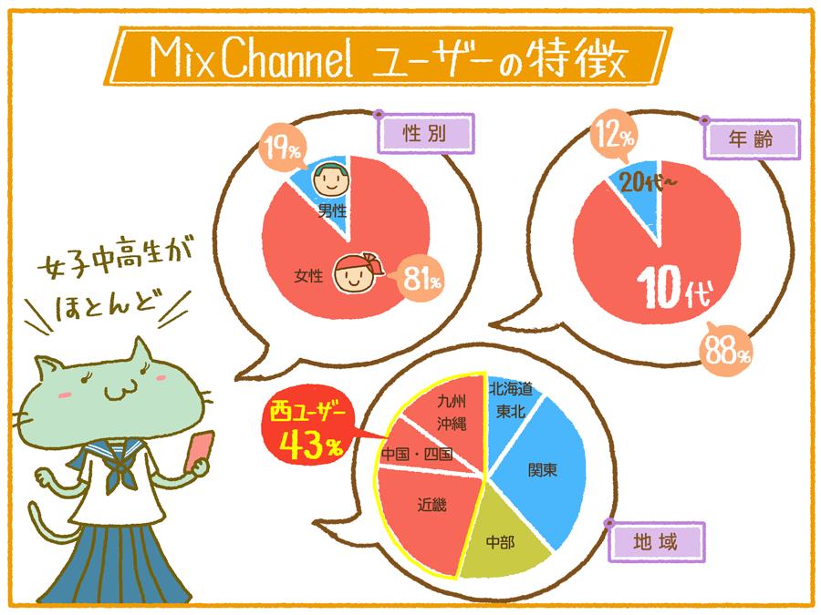 mixchannel2016_02