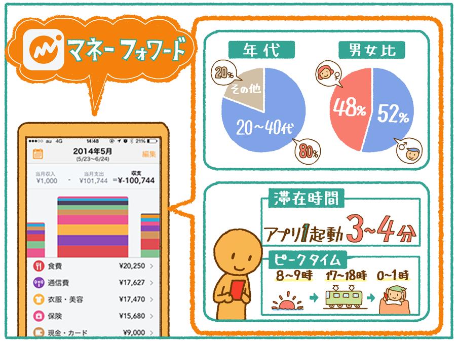 moneyfoward_data