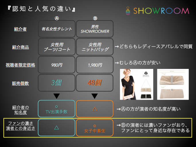showroom_popularity